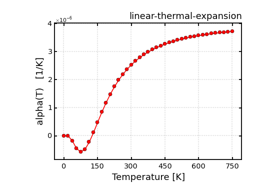 si-thermal-expansion-conv.png