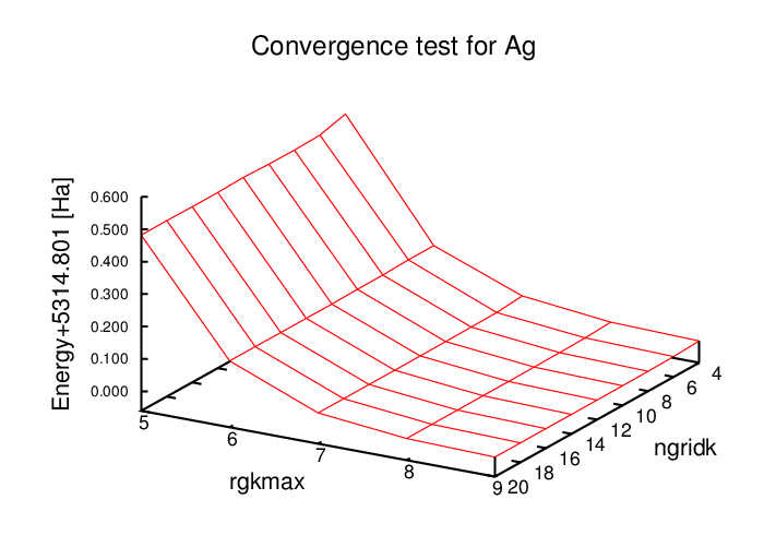 ag-convergence3.png