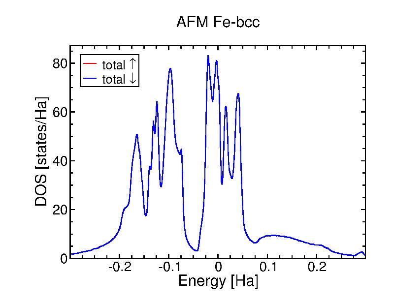 Fe-bcc-afm-dos.png