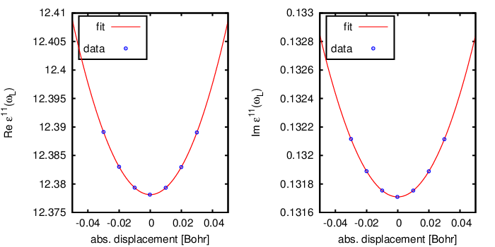 Calculation of Raman Spectra - exciting
