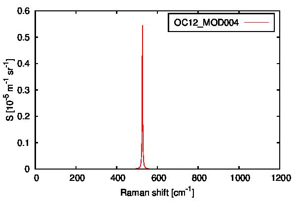 PLOT_SPEC_OC12_MOD004.png