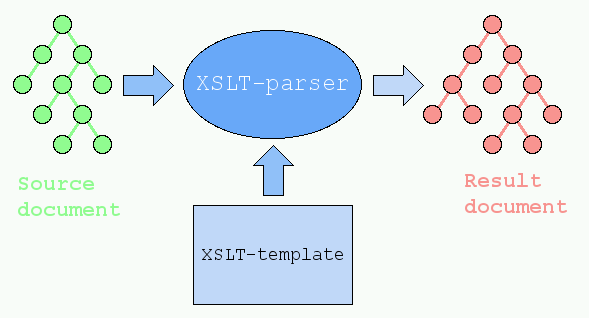 Validating xml against xsd using xsltproc