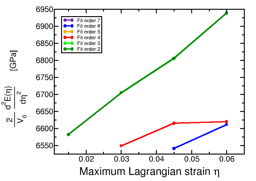 Dst03_Analysis_ElaStic.png