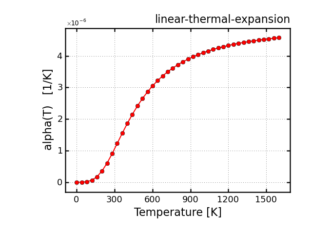 c-thermal-expansion-conv.png