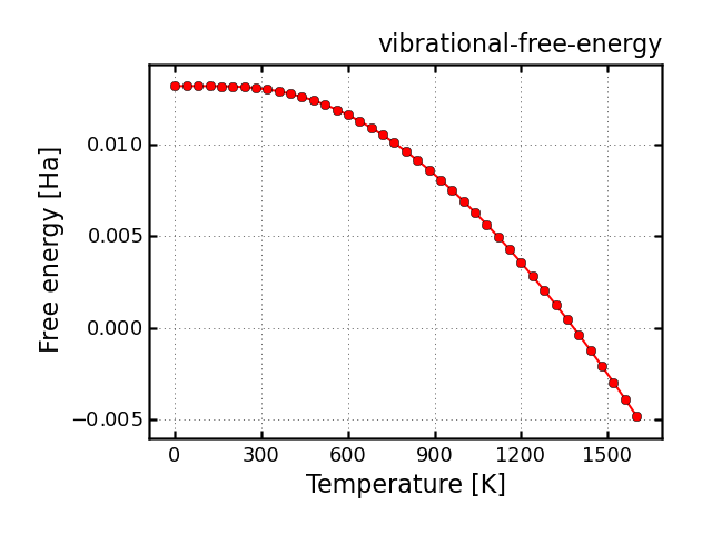 c-vibrational-free-energy-conv.png