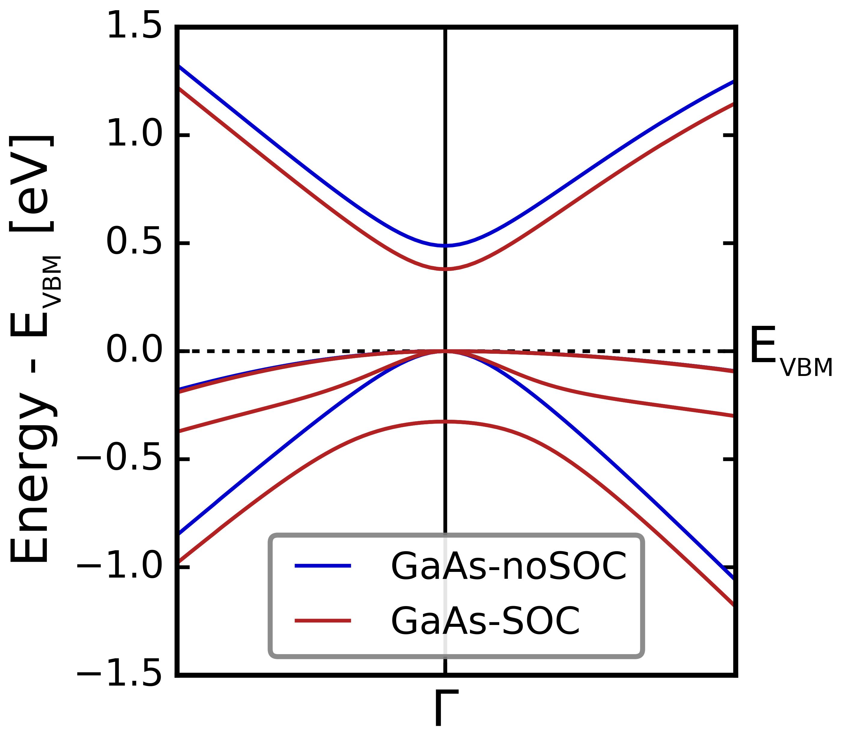 gaas-noSOC+SOC-enlarged.png
