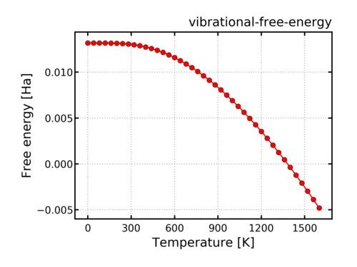 c-vibrational-free-energy-conv.png