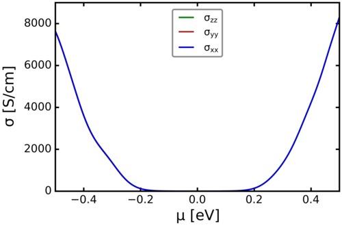 conductivity_vs_mu.png
