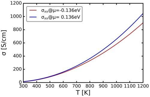conductivity_vs_temp.png