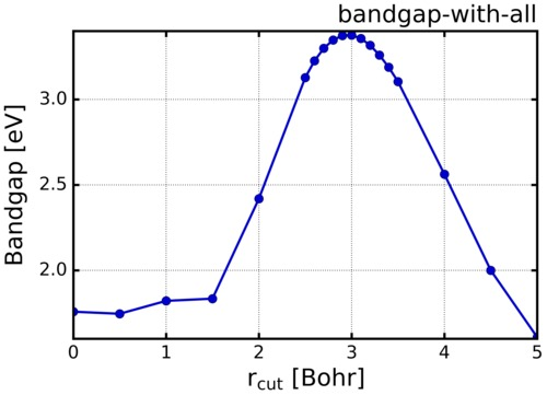 bandgap-GaN-with-all.png