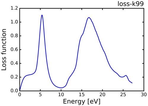 loss-k99.png