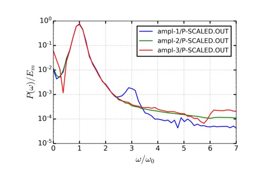 PVEC-Fourier-more.png