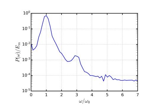 PVEC-Fourier.png