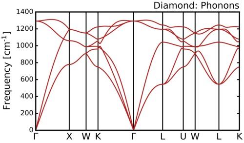 c-phonon-dispersion-conv-standards.png