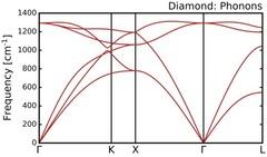 c-phonon-dispersion-conv.png